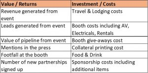 Maximize ROI for events