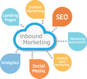 Inbound marketing services that works